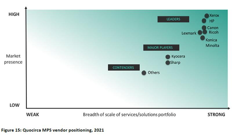 Η Xerox παραμένει ο ηγέτης στις Υπηρεσίες Διαχείρισης Εκτυπώσεων (MPS)
